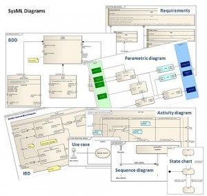 480px-Sysml_diagrams_collage